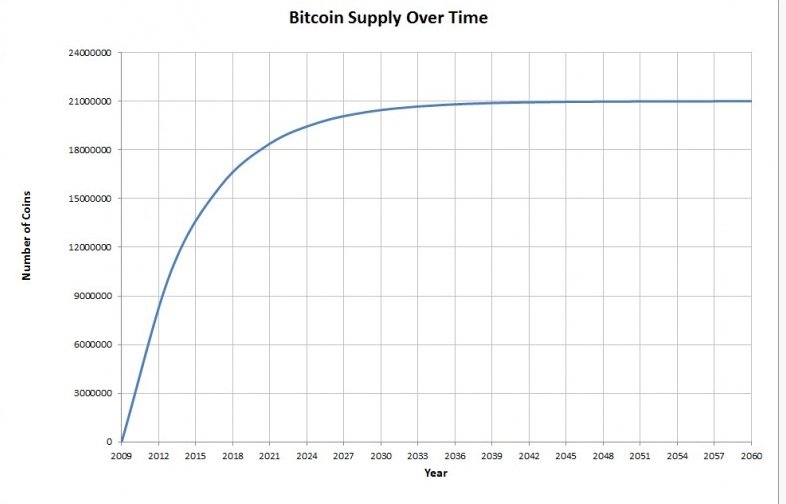 evolucion-bitcoin